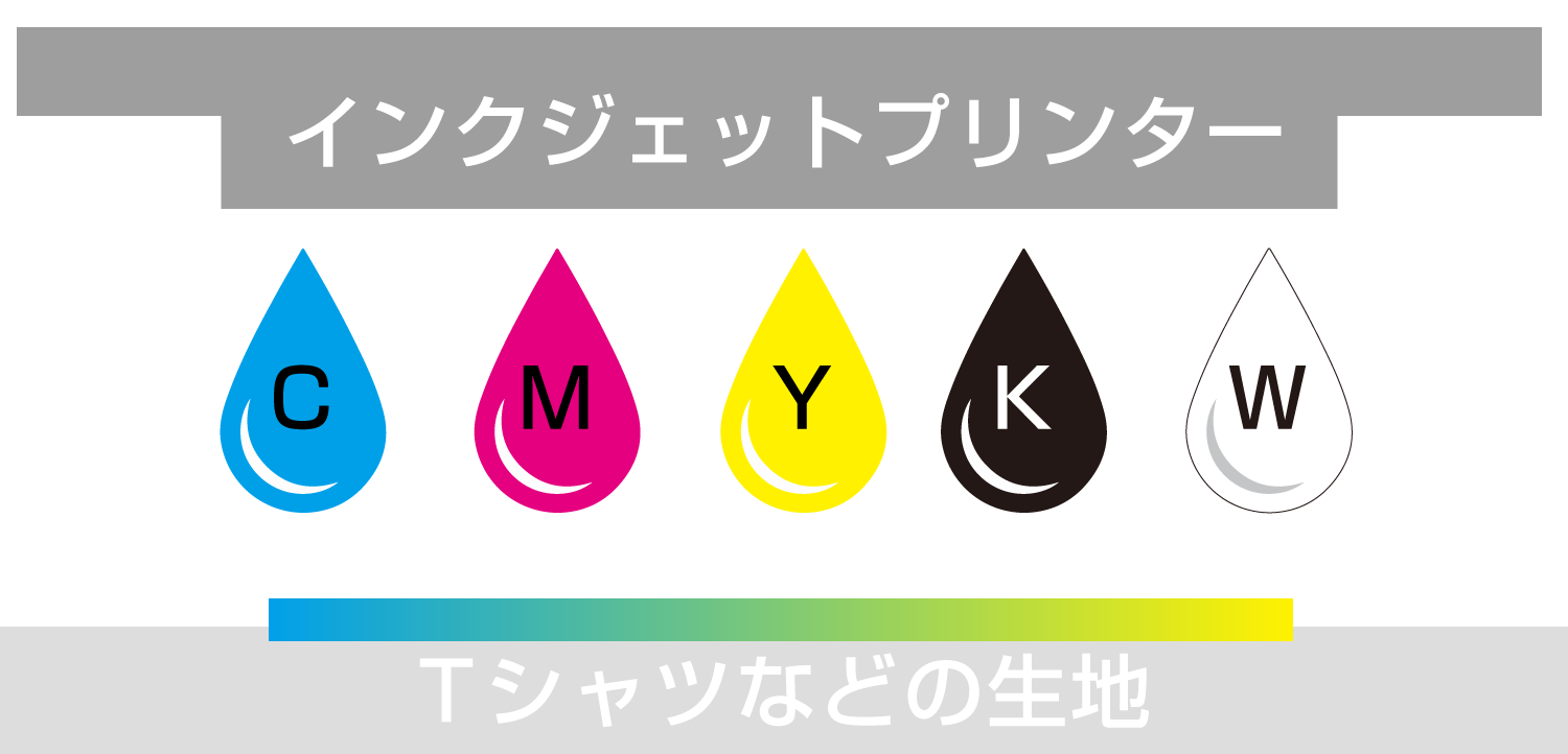 CMYKWの説明
